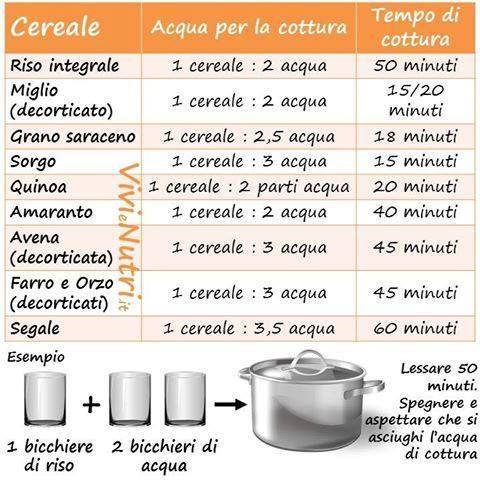 Cottura dei cereali per assorbimento : Come cuocere i cereali integrali in modo veloce per averli pronti tutti i giorni