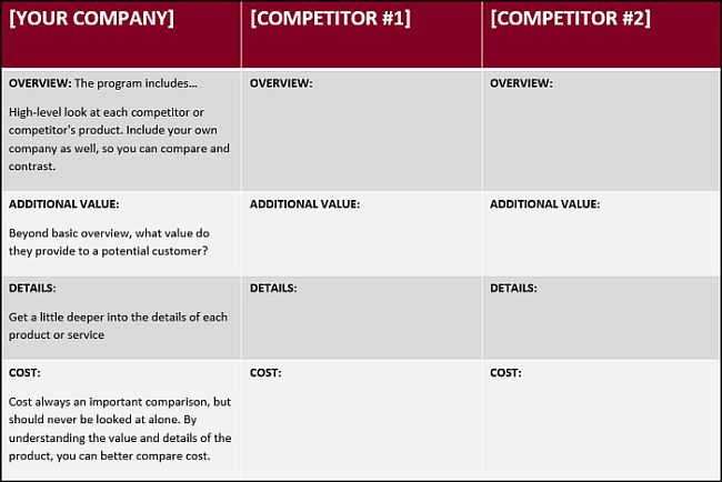 How to Write a Competitive Analysis with 3 free templates – Competitive Analysis Templates