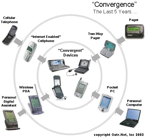essay about digital convergence An introduction to digital convergence: libraries, archives, and museums in the information age paul f marty digital heritage editor and school of library and information studies, college.