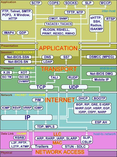 TCP / IP mapa