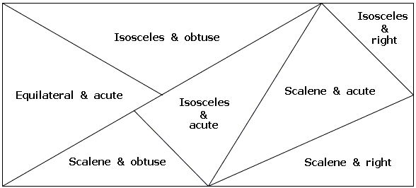 Classifying Triangles. Great idea to white out name and have students measure sides and angles to classify each.