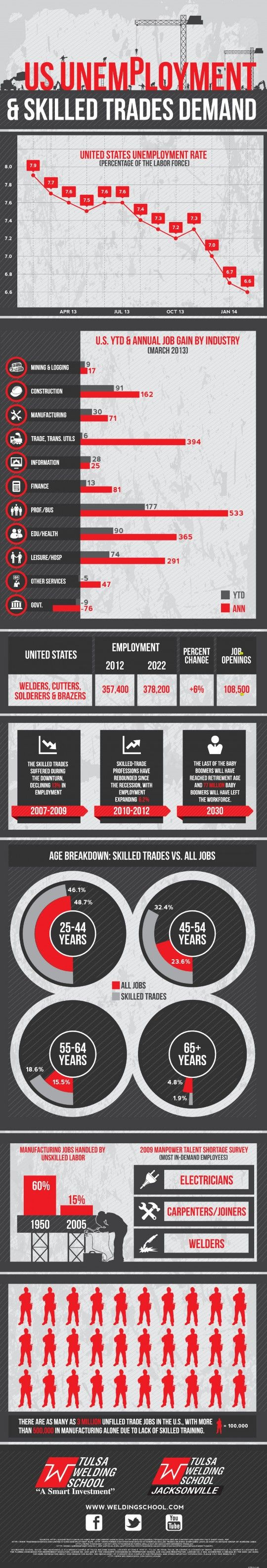 In this ingographic learn about the US Unemployment & Skilled Trades demand currently going on in the skills gap in manufacturing.