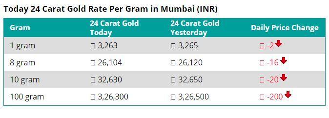 Today 24 Carat Gold Rate In Mumbai Inr