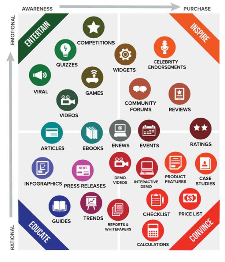新入社員のためのコンテンツマーケティング入門(7) コンテンツへの落とし込み方 | CONTENT MARKETING LAB(コンテンツマーケティングラボ)