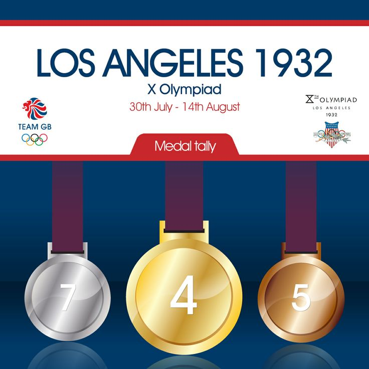 Team GB's total medal count from the 1932 Olmypic games in Los Angeles