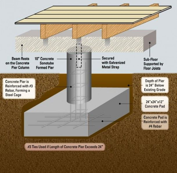 Pier And Beam Foundation Explained Pier And Beam Foundation Foundation Repair House Foundation