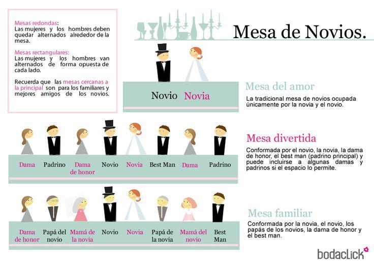 Mesa principal de la boda / mesa de los novios / #bodas #consejos #mesas…