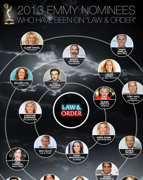 If you're a 'Law & Order' phantic, here's something trivial for you. This is an infographic of the 2013 Emmy Nominees who have ever appeared on an episode of L&O. So, the show boasts, 'We keep very good company in the Law & Order family.' If you agree and love the show, by all means repin it! 2TU!