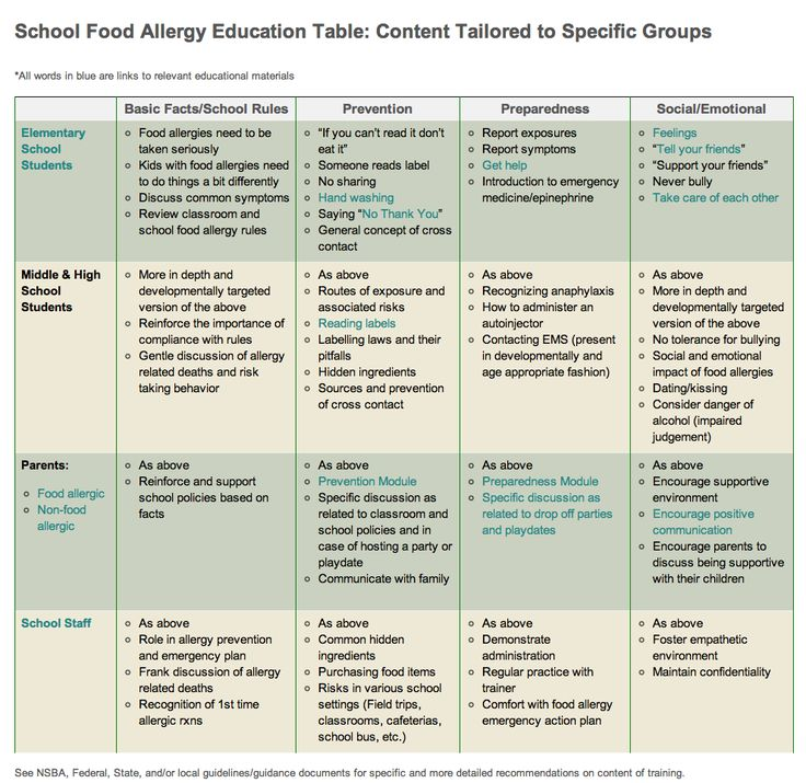 1000+ images about Food allergies on Pinterest Pork, Allergies - emergency action plans