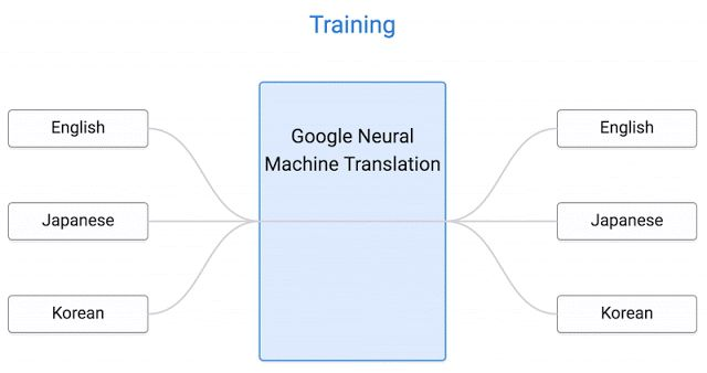 The basic principles of machine translation engines
