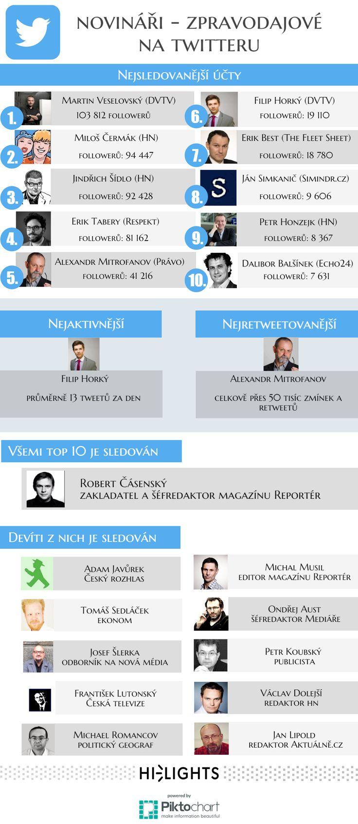 Zaměřili jsme se na to, jak si vedou čeští novináři na Twitteru. Co do počtu vede jednoznačně Martin Veselovský, nejaktivnější je Filip Horký...
