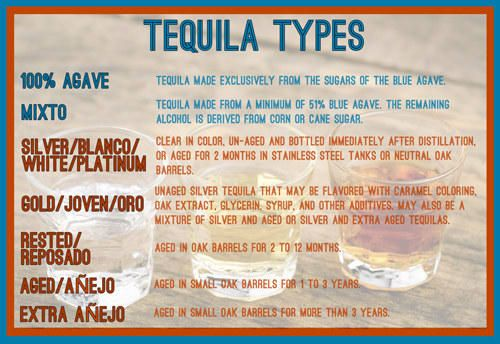 Breakdown of the different types of tequila.