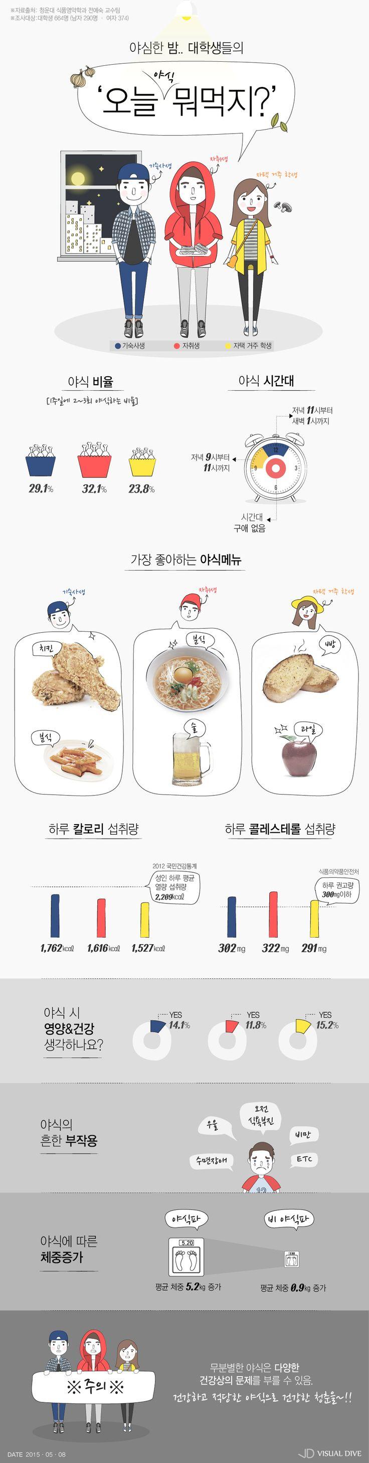 """기숙사 생활 대학생 84% """"야식 즐겨 먹어""""…비만, 우울, 수면부족 등 부작용 우려 [인포그래픽] #late-night meal / #Infographic ⓒ 비주얼다이브 무단 복사·전재·재배포 금지"""