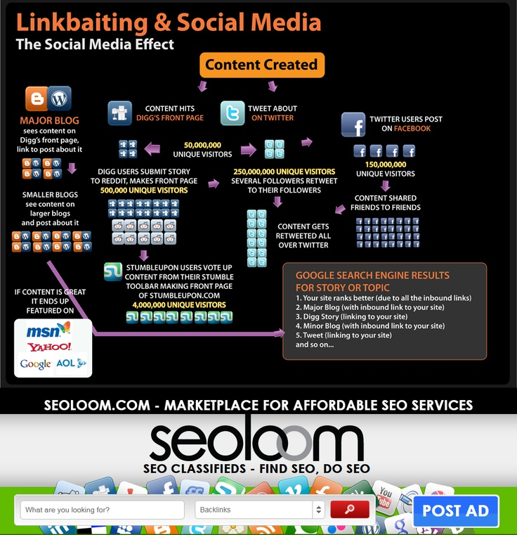 SEO Copywriting for Singapore and Malaysia Local Services