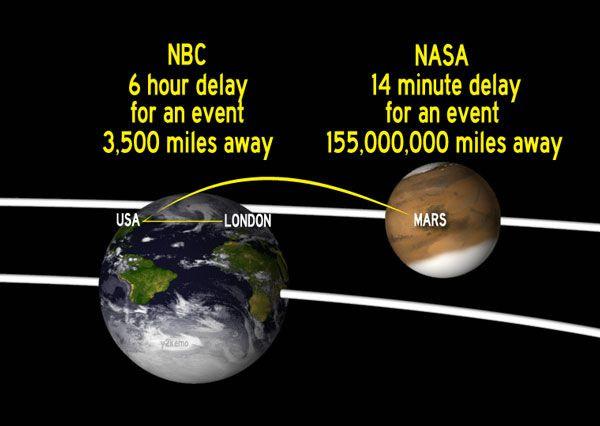 NBC vs NASA Delay.: London Olympic, Funny Bones, Funny Stuff, Humor, 2012 London, March, Nbc Olympic, Visit Nasagov, Olympic Coverage