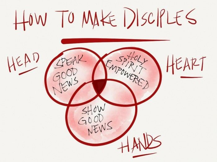 Making Disciples; through households, church & relationships
