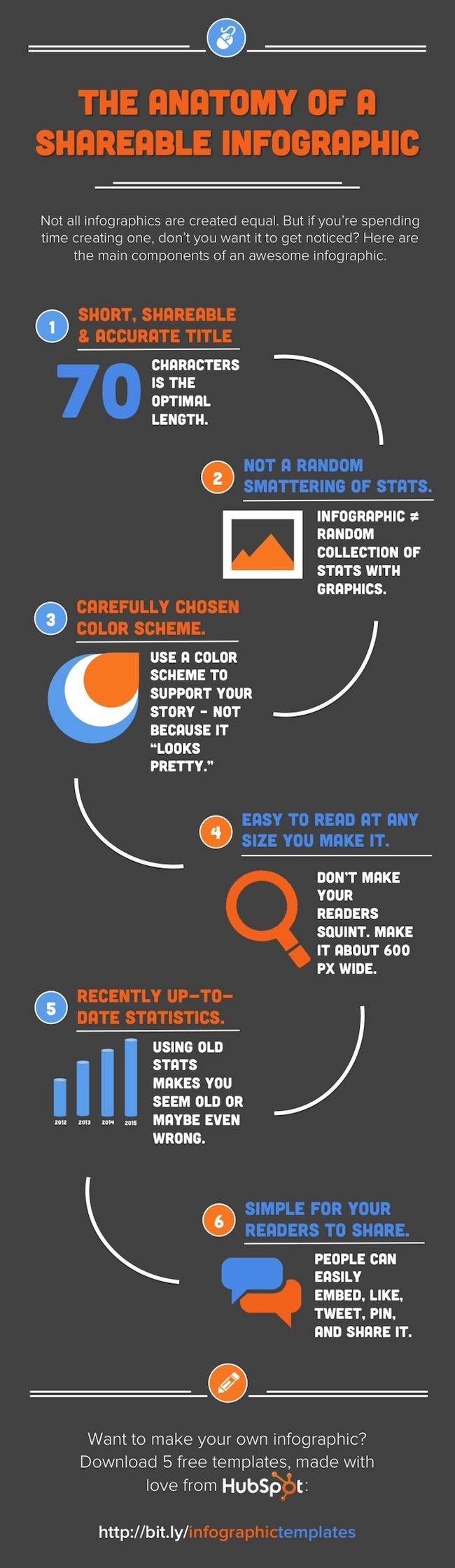 The Anatomy of a Highly Shareable Infographic