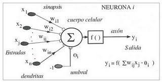 Modelo matemático de neurona artificial