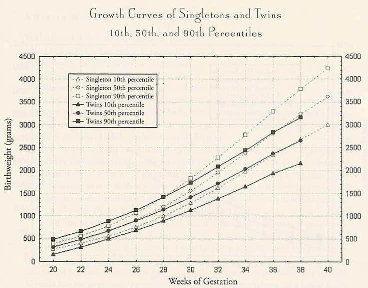 Fetal Growth Chart For Twins By Dr Luke Author Of When Manual Guide