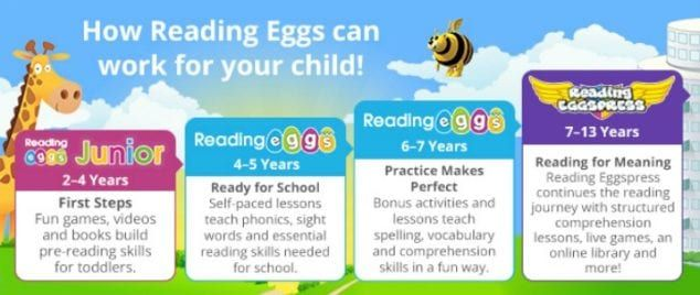 Learn How To Read Online With Reading Eggs For Kids Reading Eggs Reading Programs For Kids Learn To Read
