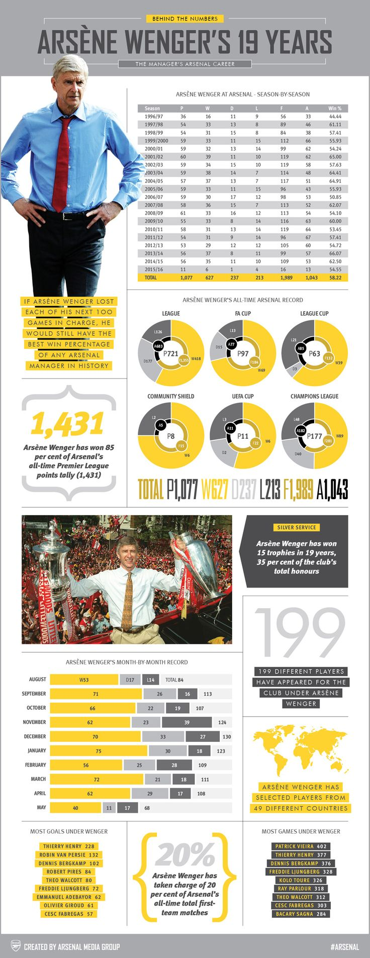 Behind the Numbers: Arsene Wenger. Arsène Wenger celebrated his 19th year in charge of Arsenal this week, and our latest infographic examines all the key stats.