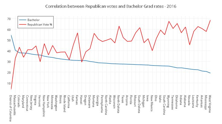 Correlation between Republican votes and higher education [OC]