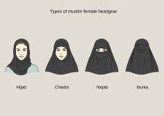 Proviamo a fare chiarezza sul velo delle donne musulmane