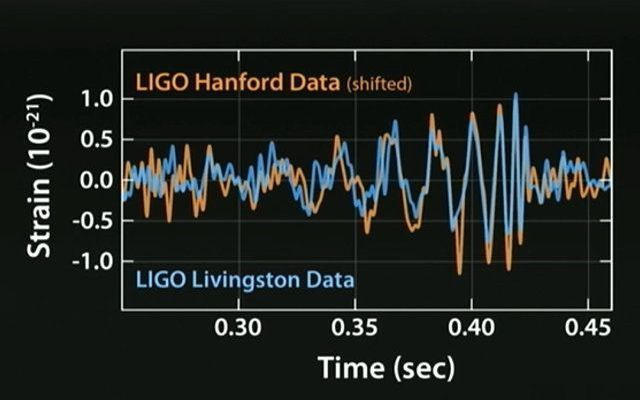 Le onde gravitazionali previste dalla teoria della relatività generale sono state rilevate! Oggi a Washington D.C. è stata tenuta una conferenza stampa in cui è stato annunciato che l'esperimento LIGO ha rilevato le onde gravitazionali previste dalla teoria della relatività generale. #cosmologia #buchineri