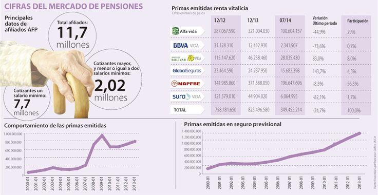 La pensión vitalicia está más cerca de 9,7 millones de afiliados del sistema pensional