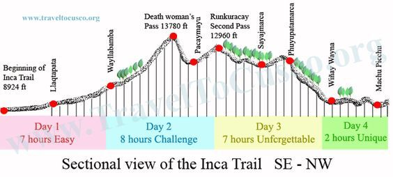 Inca Trail Map by Day | Inca Trail Map