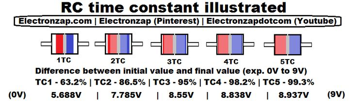 RC time constant illustrated. When charging a capacitor (C) through a resistor (R) it gains about 63% of the applied voltage quickly, and then takes that amount of time to charge to 86.5% and on it goes. The time per time constant depends on the resistor and capacitor value.