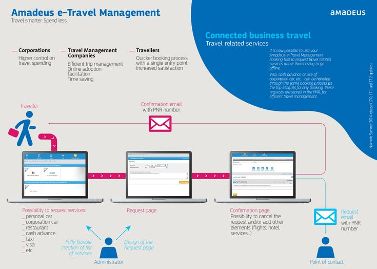 #Infografia #Amadeus e-Travel Management