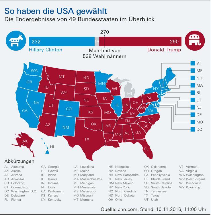 US-Wahl: Infografik - Wahlergebnisse – Deutsche Bank Privatkunden