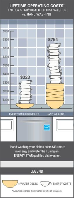 Lifetime Operating Costs ENERGY STAR Qualified Dishwasher vs. Hand Washing