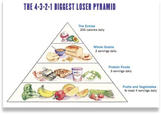 The 4-3-2-1 Biggest Loser Pyramid. 4 servings of fruits and veggies. 3 servings of protein foods. 2 servings of whole grains. 1 serving of extras (allot for 200 calories here).