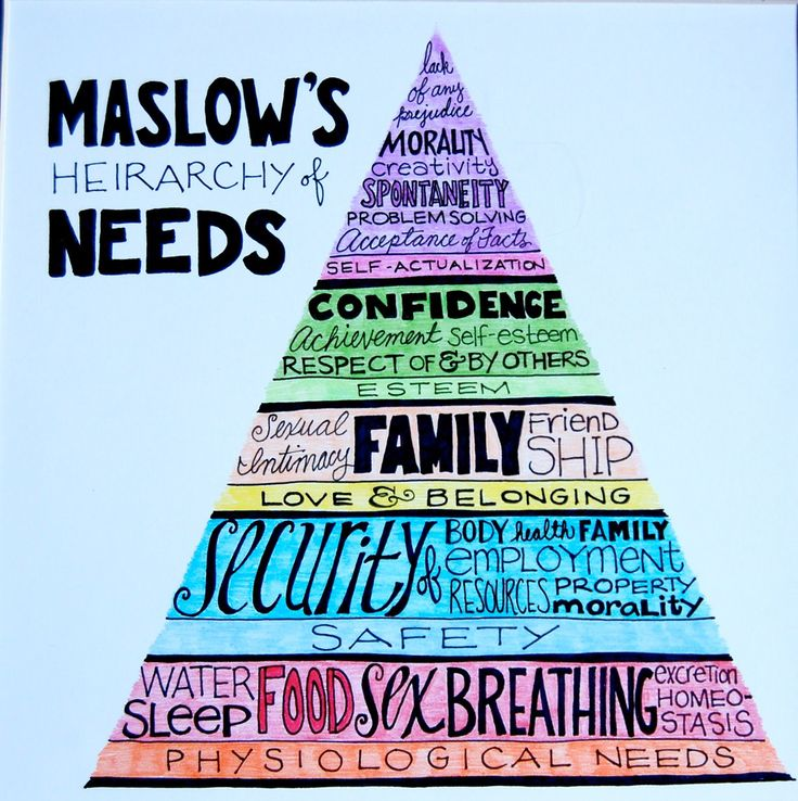 Maslow's Hierarchy of Needs. -- Art Therapy, another way to think about the various stages of recovery from trauma or any life-changing event either personal or in the family.