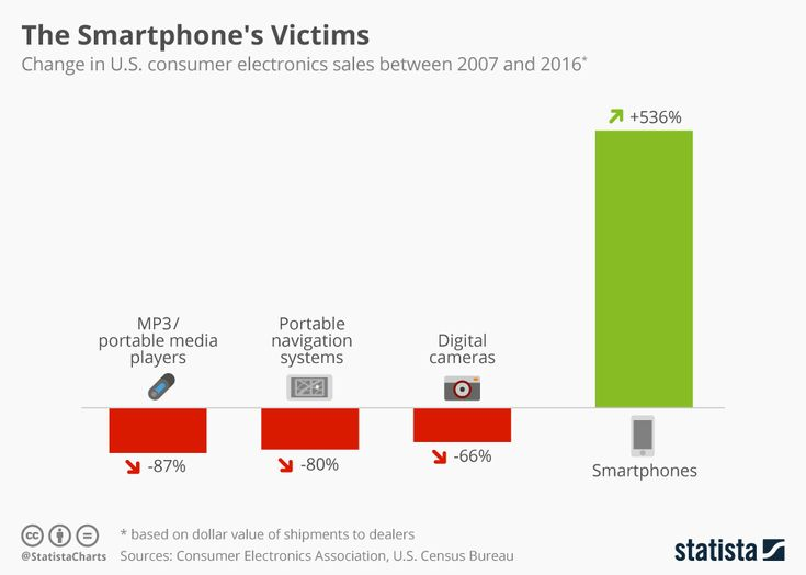 mobile, Mobile, MOBILE! (another in a series) Who's loss was #smartphones' gain? [infographic]