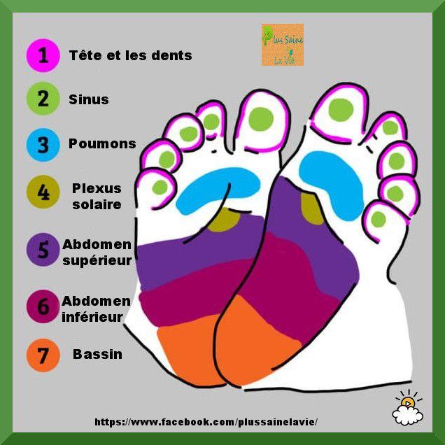 Comment apaiser la douleur d'un bébé grâce à la réflexologie plantaire ? Voici les astuces à connaitre !