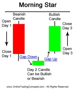Morning Star Candlestick Chart Pattern                                                                                                                                                                                 More