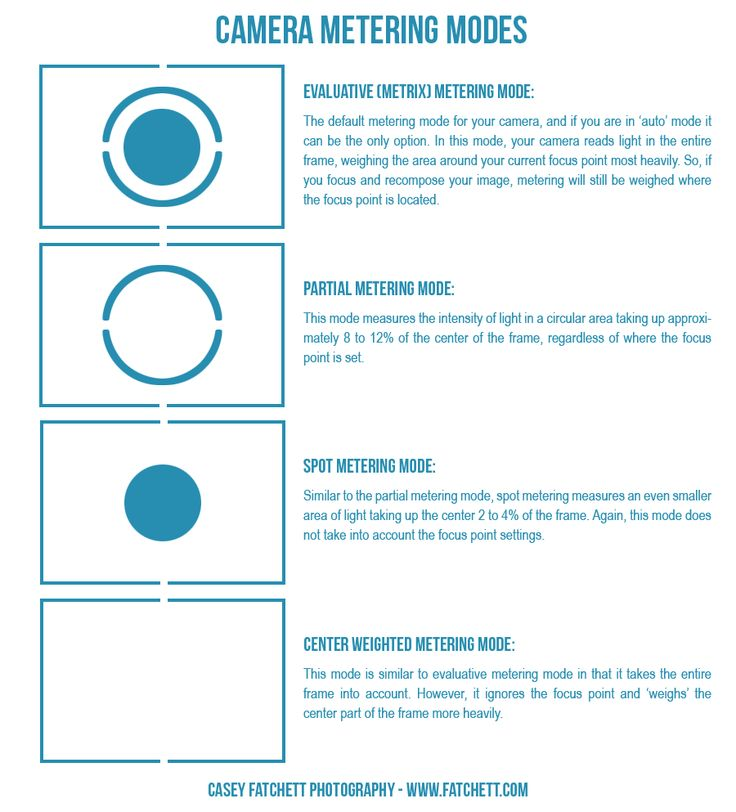 Camera metering modes - learn to #OutThinkYourCamera by choosing the proper mode. Click through for more information.