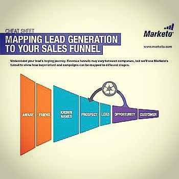 Mapping lead generation to sales funnel Source:neilpatel.com #lead #generation #prospect #customer #branding #goals #lead #generation #channel #content #attraction #conversion #attention #marketing #analysis #targeting #strategies #awareness #knowledge #decision #understanding #channel #focus #goals #action #promotion #connection #engagement