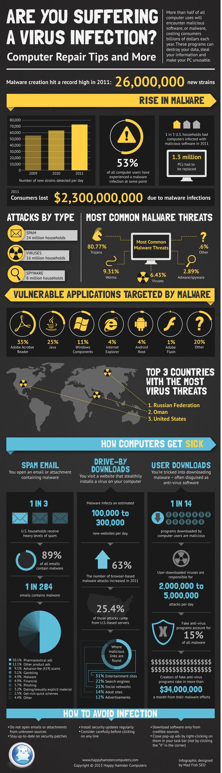Computer viruses are the nightmares of a technological world. They stealthily spread from machine to machine, wreaking havoc and costing the world bil