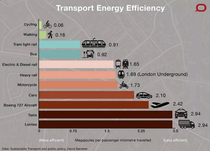 Transport energy efficiency chart