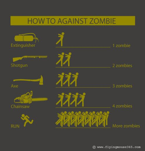 Handy guide for which weapons to use against zombies.