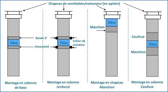 filtre anti odeur pour fosse septique - Fosse Septique Odeur Dans La Maison