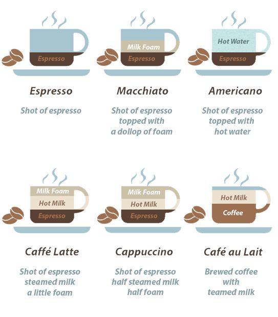 how to make latte macchiato