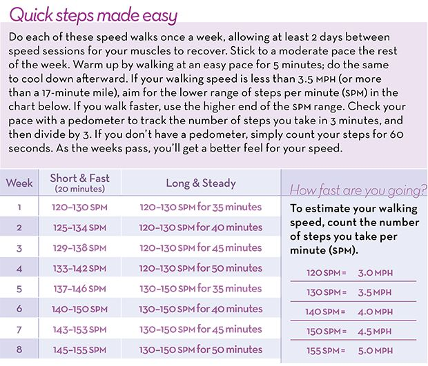 The 8-Week Walking Program That Torches Fat  http://www.prevention.com/fitness/speed-training-workout-burn-more-calories?cid=soc_Prevention%2520Magazine%2520-%2520preventionmagazine_FBPAGE_Prevention__Walking