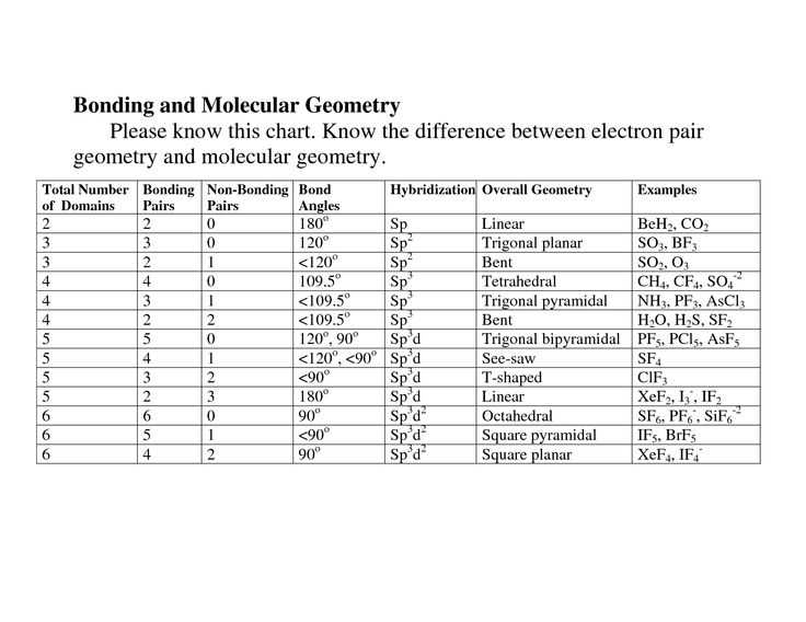 Electron Geometry Chart | Bonding And Molecular Geometry | School