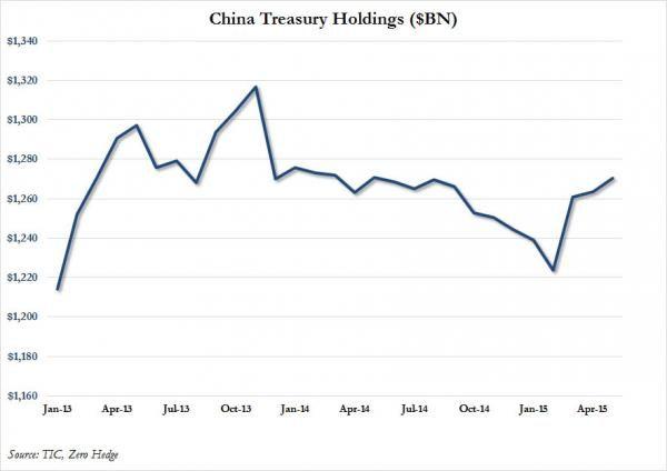 7/17  DE-DOLLARIZATION: China DUMPS Record $143 BILLION In US Treasurys In Three Months Via Belgium