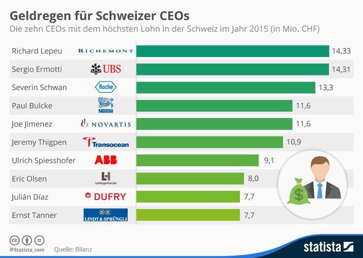 Infografik: Geldregen für Schweizer CEOs   Statista